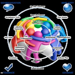 metodo_pratiche_agile_chart_manifesto_ita